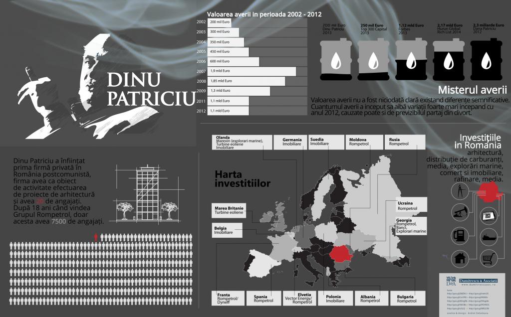 dinu_patriciu_infograma_dumitrescuasc